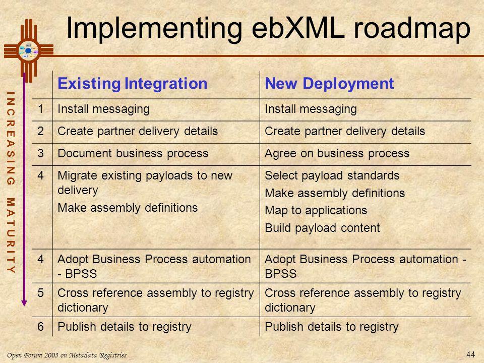 Implementing ebXML roadmap