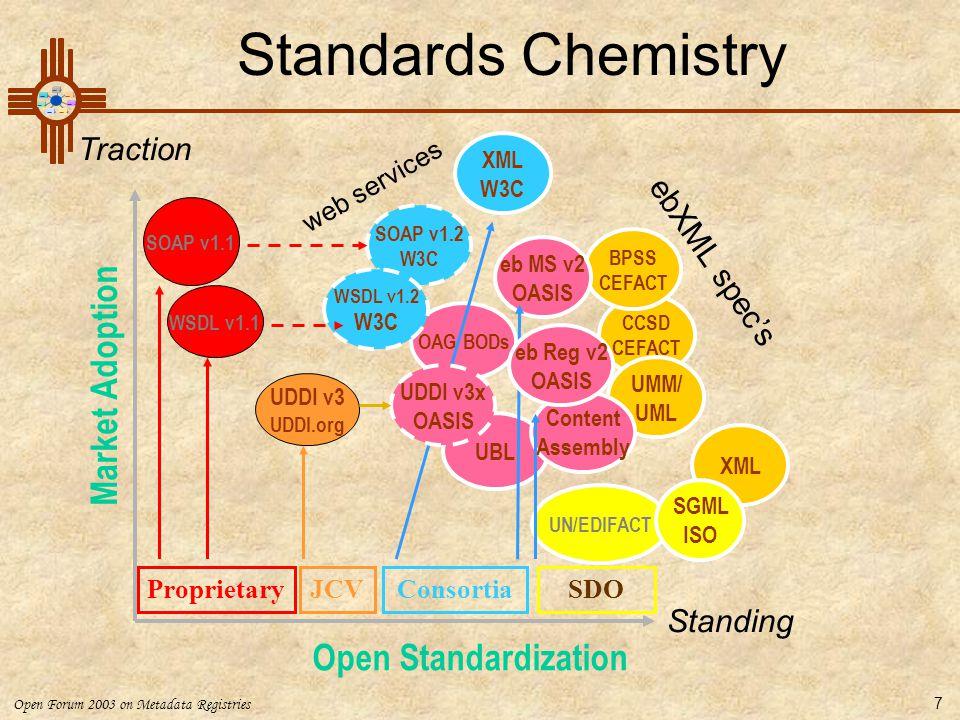 Standards Chemistry Market Adoption Open Standardization Traction