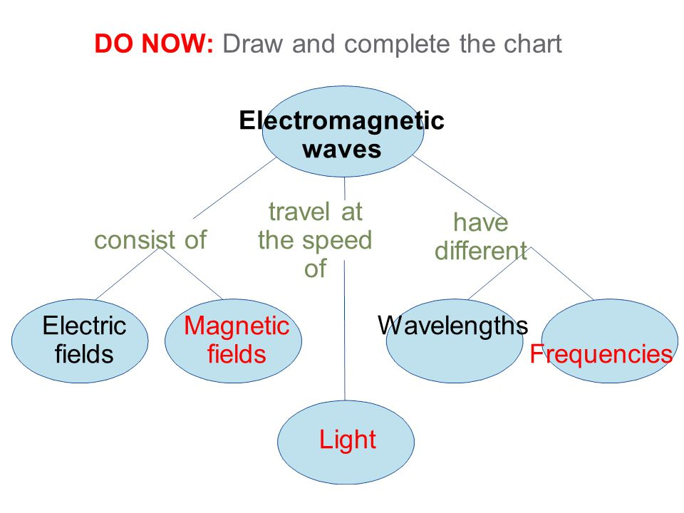 DO NOW: Draw and complete the chart