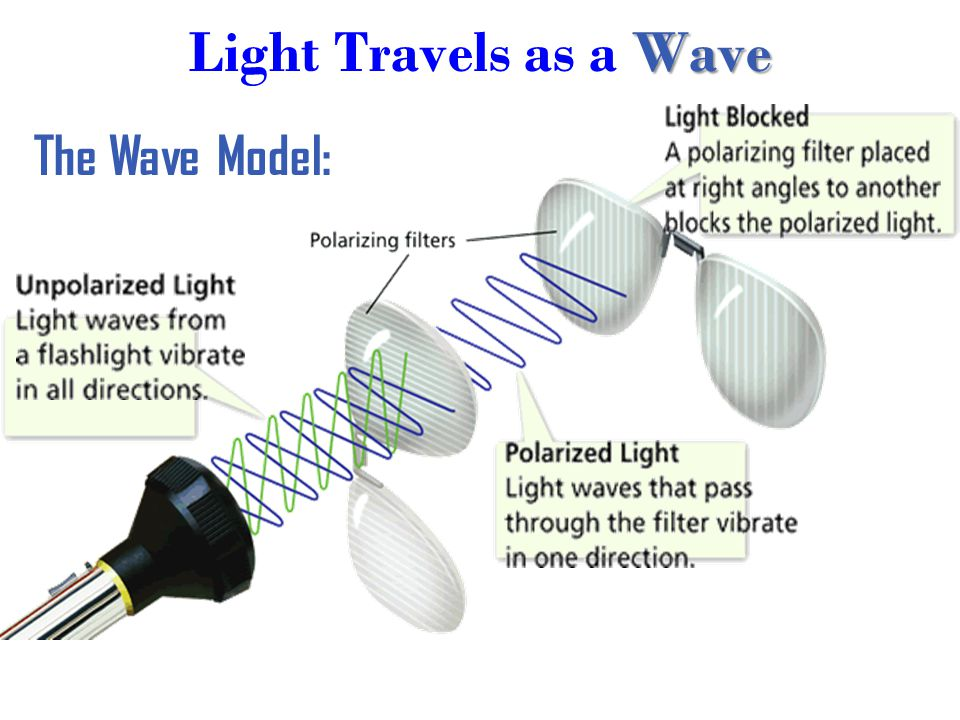 Light Travels as a Wave The Wave Model: