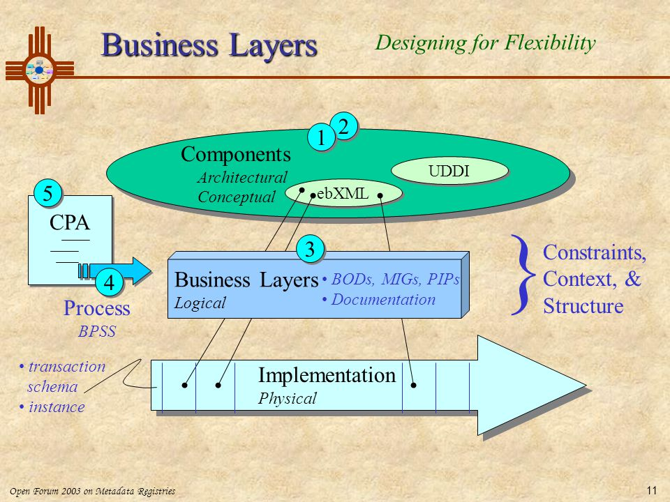 } Business Layers Designing for Flexibility 2 1 Components 5 CPA 3