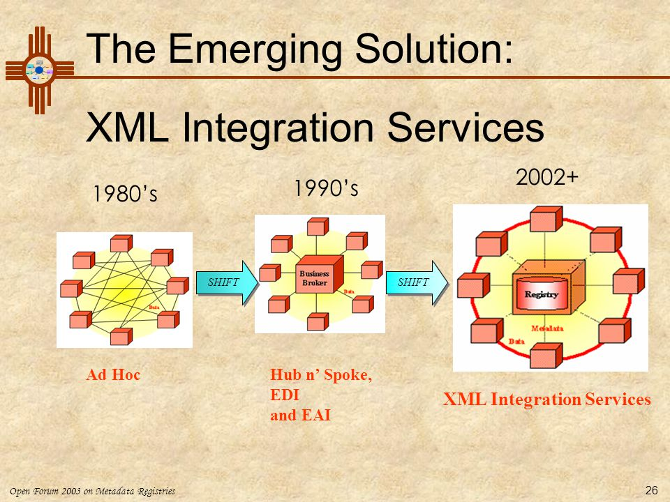 The Emerging Solution: XML Integration Services