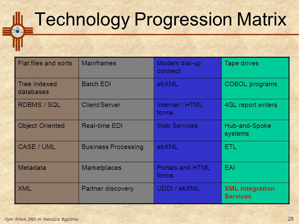 Technology Progression Matrix