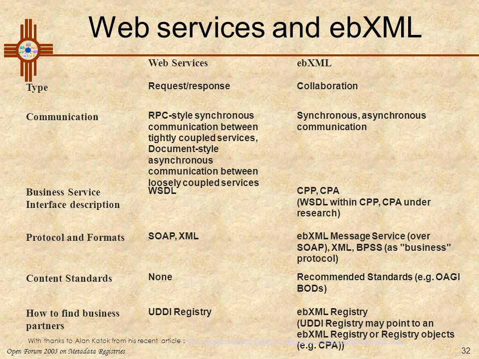 Web services and ebXML Web Services ebXML Type Communication