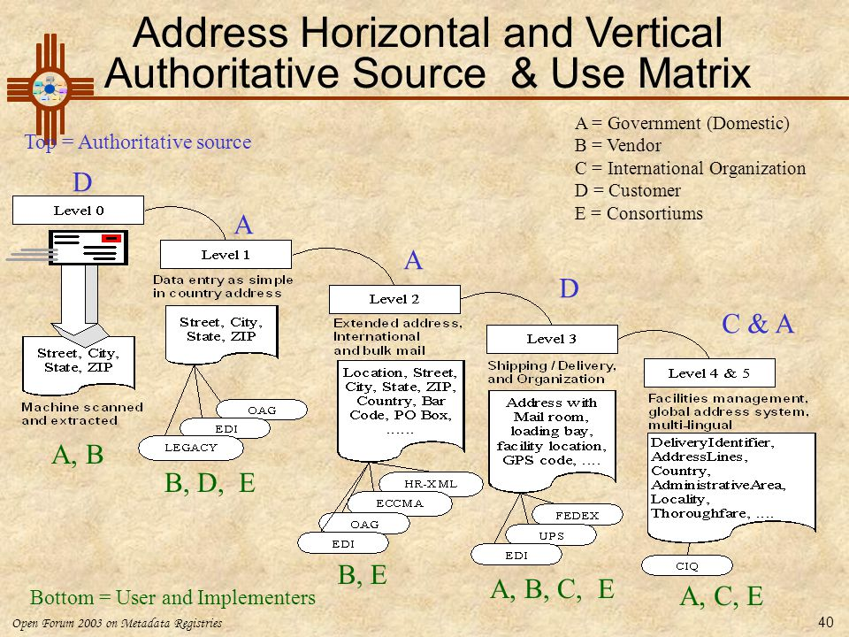Address Horizontal and Vertical Authoritative Source & Use Matrix
