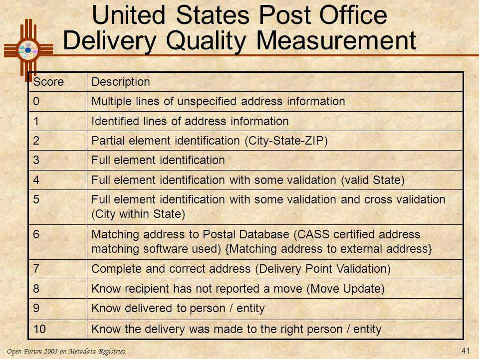 United States Post Office Delivery Quality Measurement