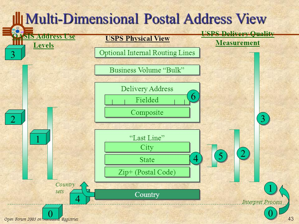 USPS Delivery Quality Measurement OASIS Address Use Levels