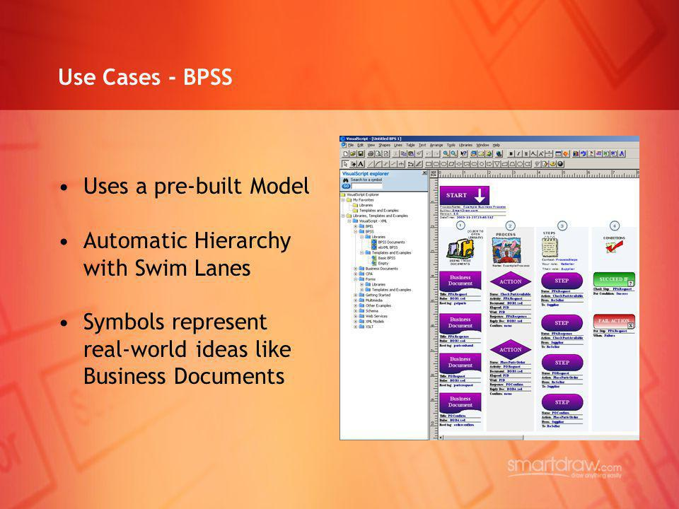 Use Cases - BPSS Uses a pre-built Model. Automatic Hierarchy. with Swim Lanes. Symbols represent.