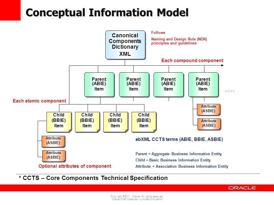 Conceptual Information Model