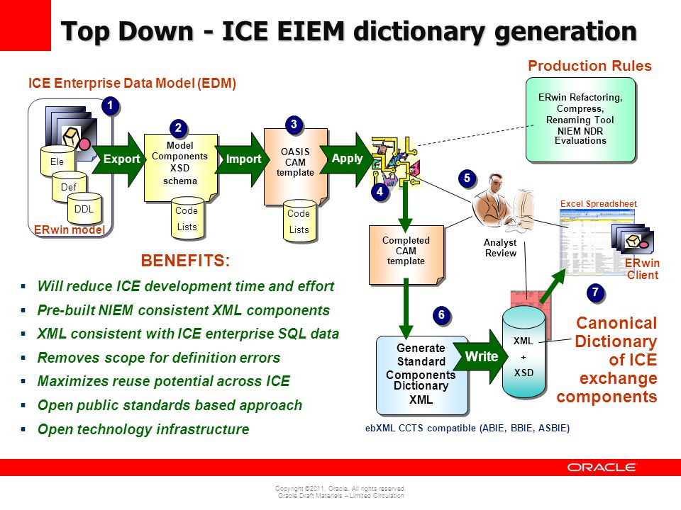 Top Down - ICE EIEM dictionary generation