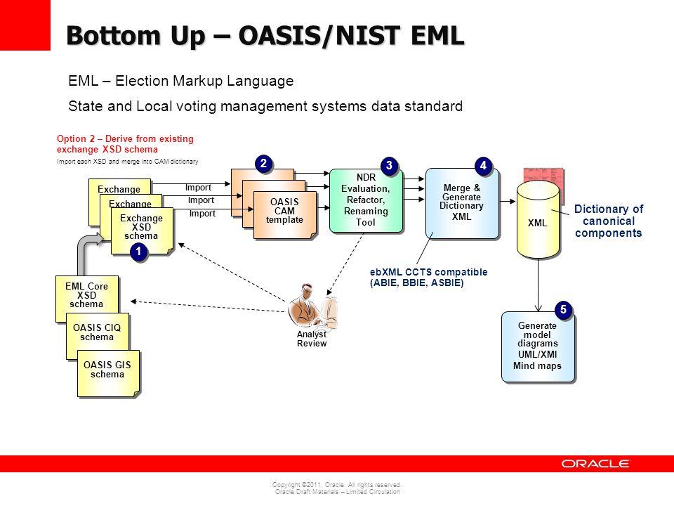 Bottom Up – OASIS/NIST EML
