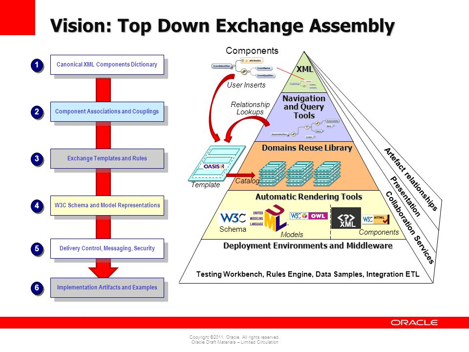 Vision: Top Down Exchange Assembly