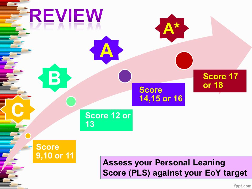 REVIEW A B C A* Score 17 or 18 Score 14,15 or 16 Score 12 or 13