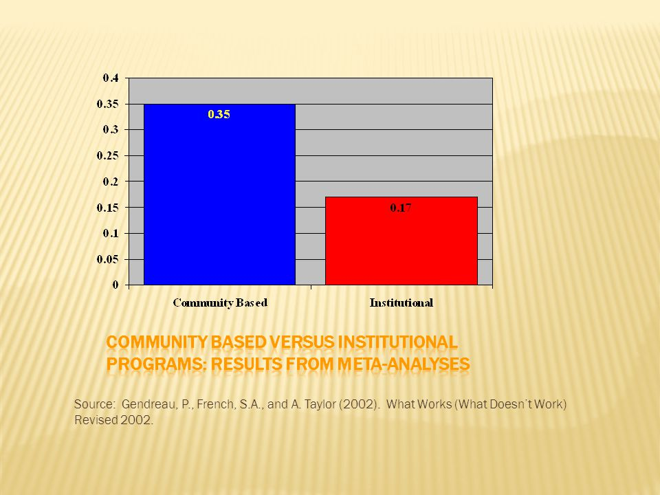 Comm based programs have a bigger impact on reducing recidivism-and they are cost-effective