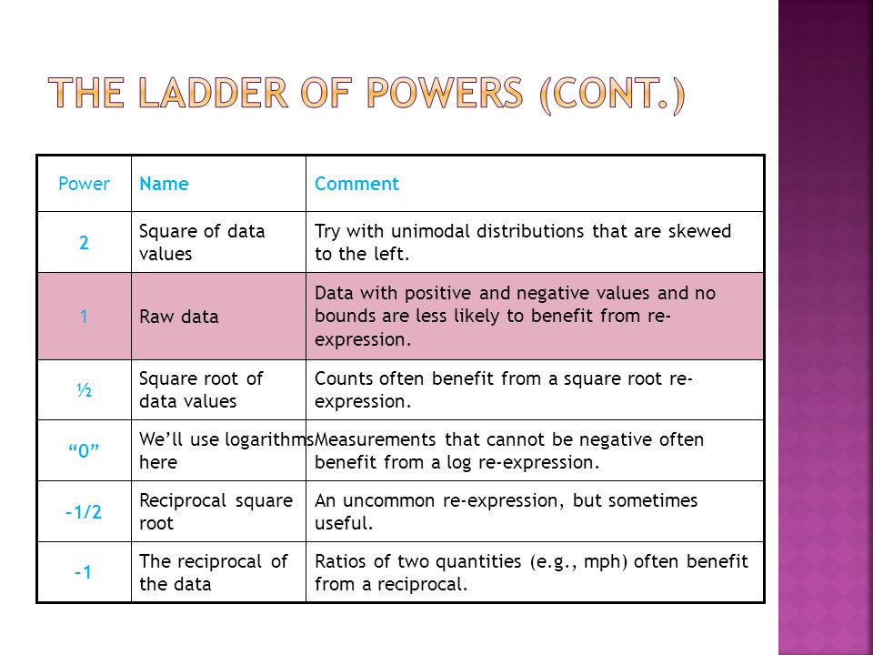 The ladder of powers (cont.)