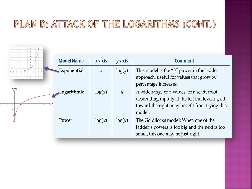 Plan B: Attack of the Logarithms (cont.)