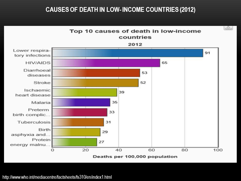 CAUSES OF DEATH IN LOW- INCOME COUNTRIES (2012)