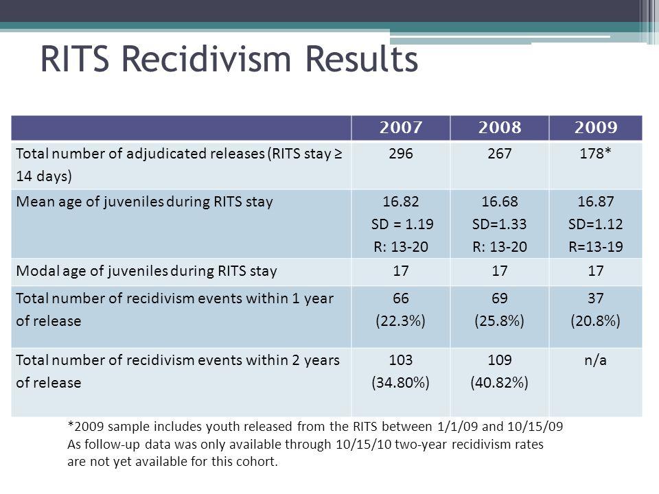 RITS Recidivism Results