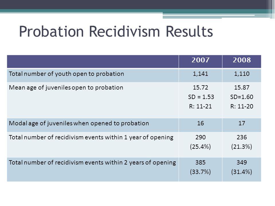 Probation Recidivism Results