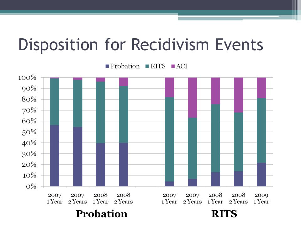Disposition for Recidivism Events