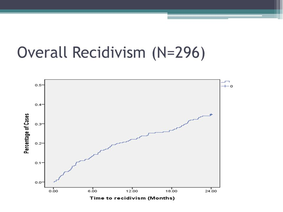 Overall Recidivism (N=296)