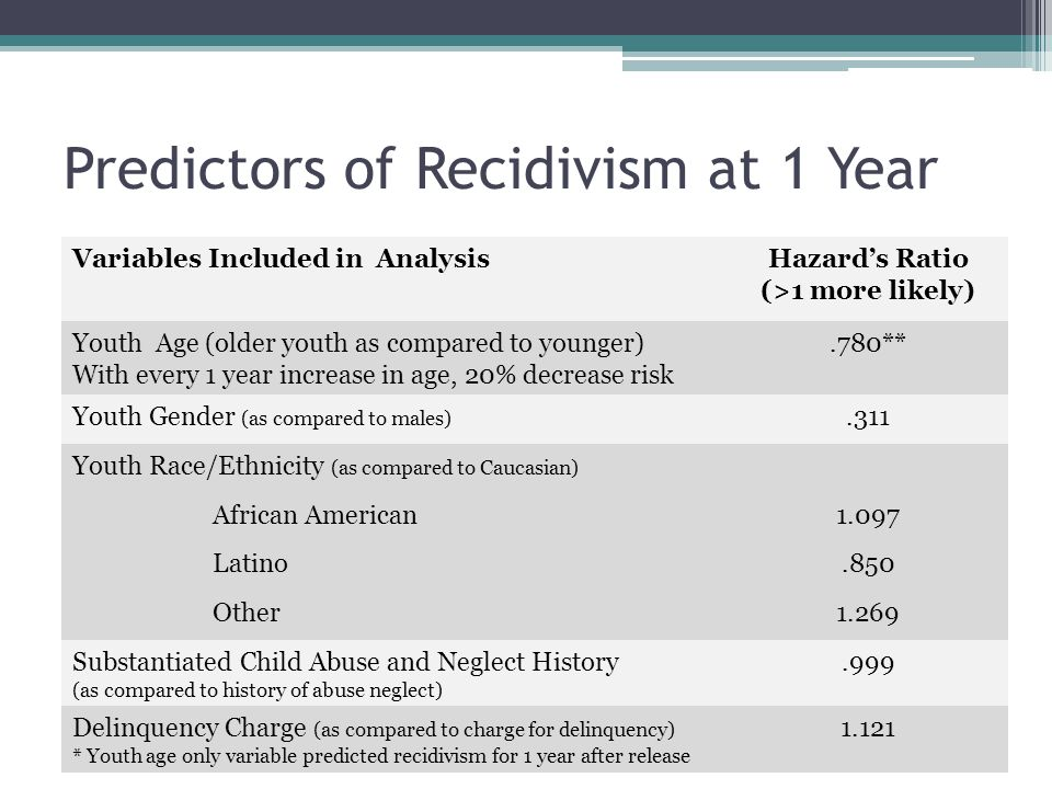Predictors of Recidivism at 1 Year