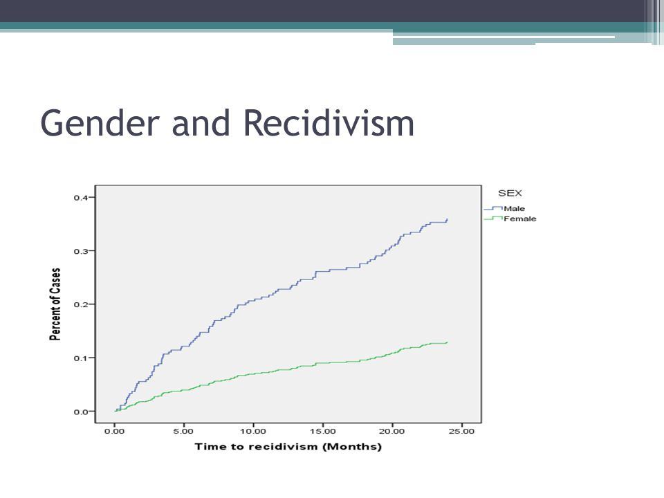 Gender and Recidivism