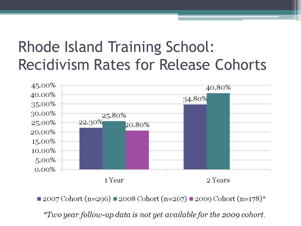 Rhode Island Training School: Recidivism Rates for Release Cohorts