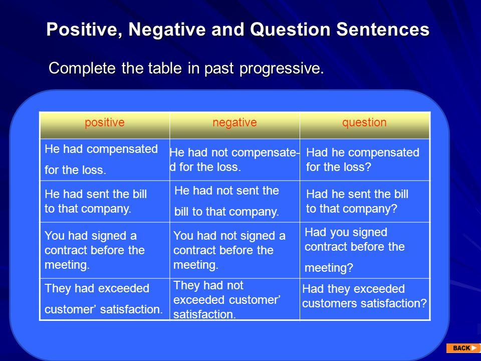 Positive, Negative and Question Sentences