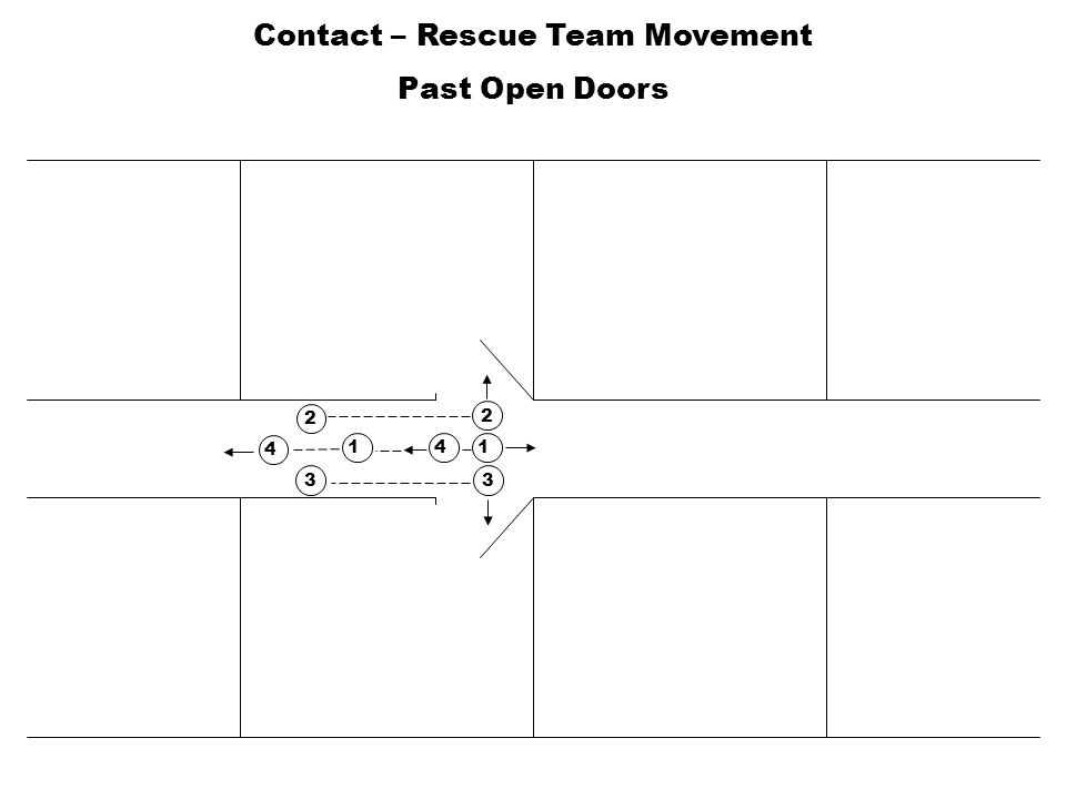 Contact – Rescue Team Movement