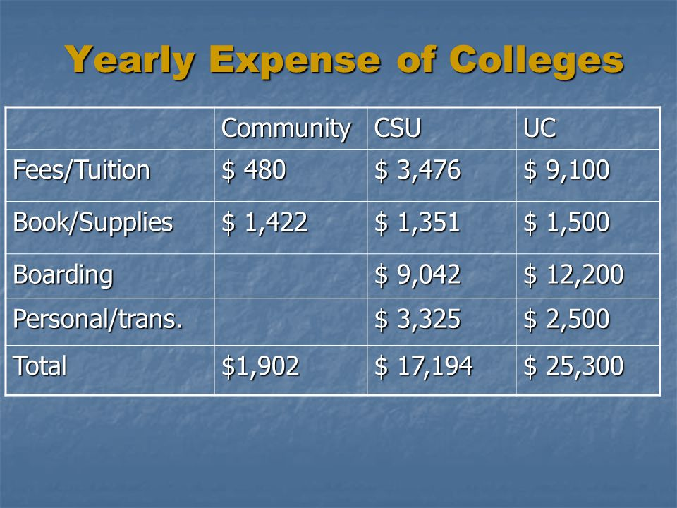 Yearly Expense of Colleges