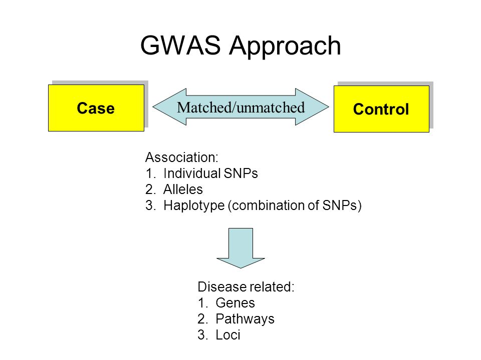 GWAS Approach Case Matched/unmatched Control Association: