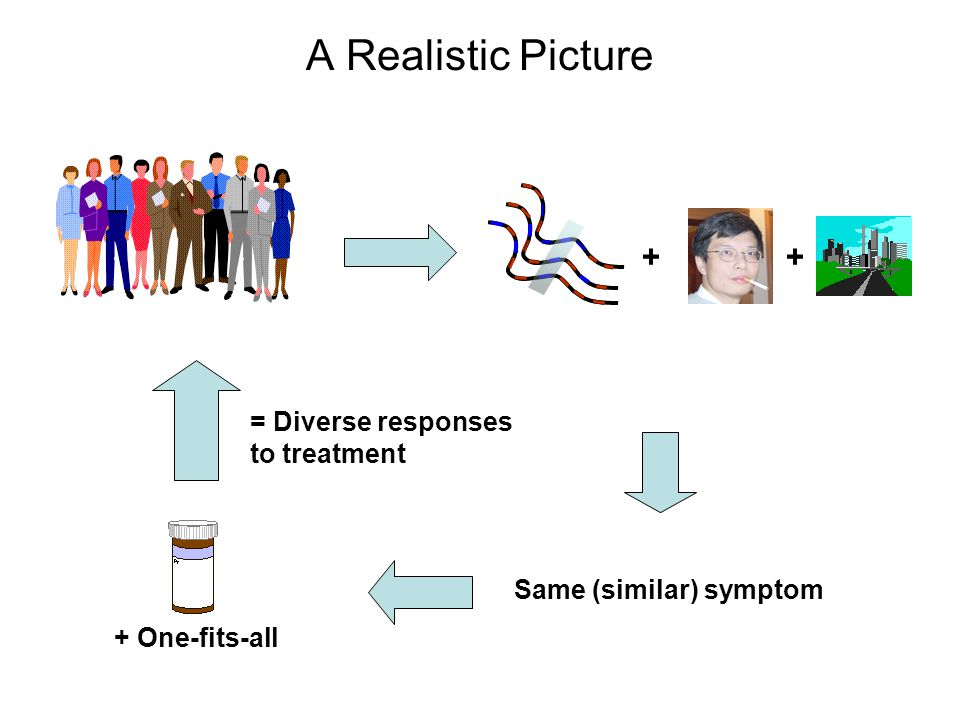 A Realistic Picture + + = Diverse responses to treatment