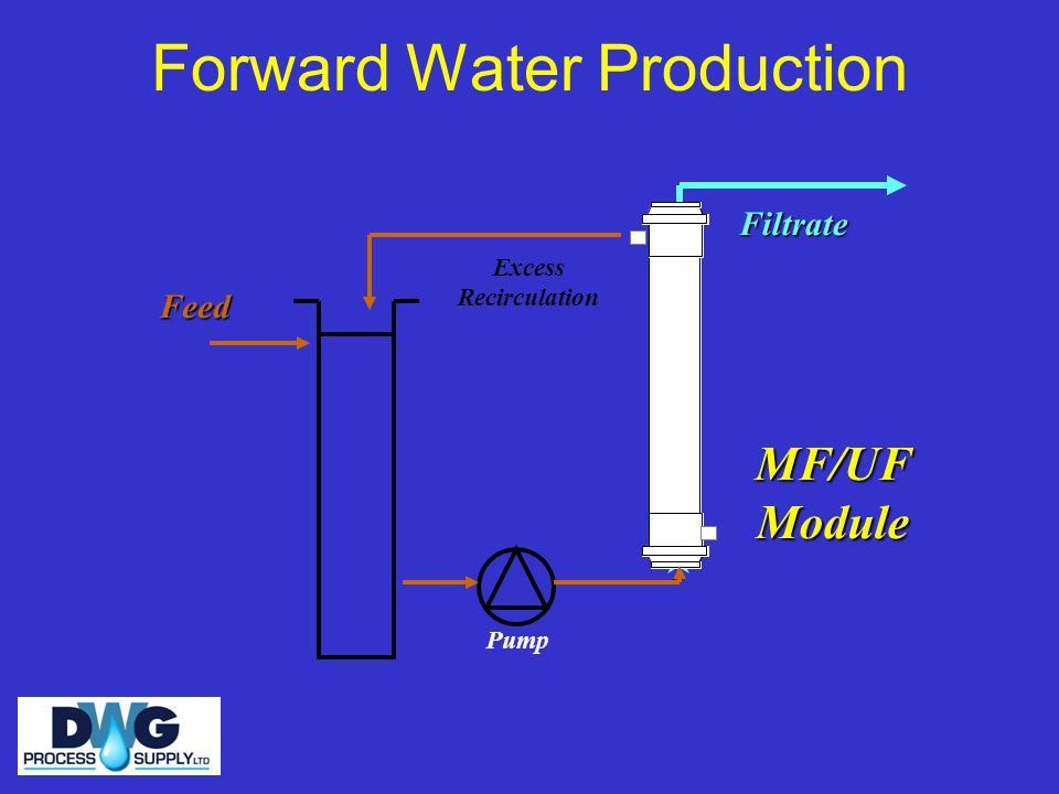 Forward Water Production