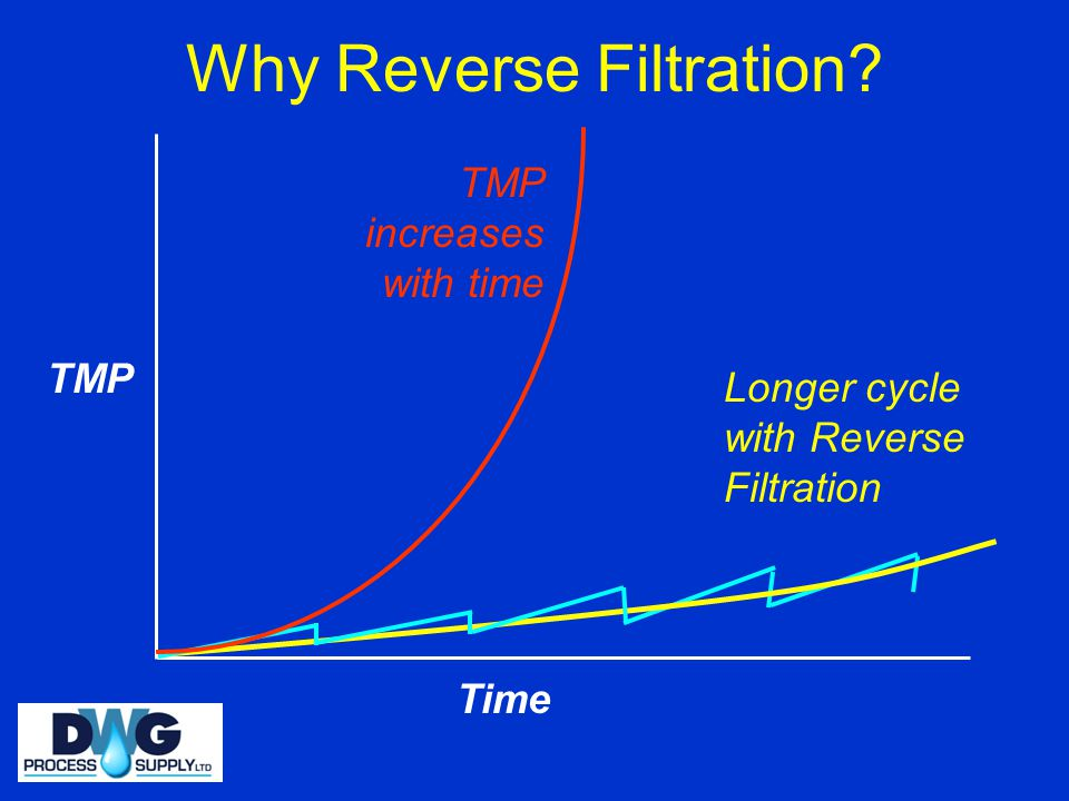 Why Reverse Filtration
