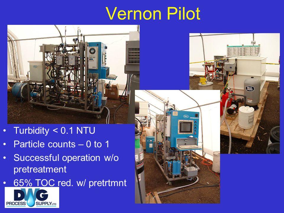 Vernon Pilot Turbidity < 0.1 NTU Particle counts – 0 to 1
