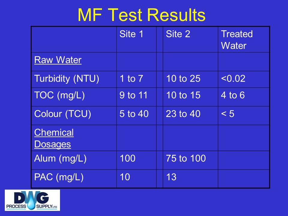 MF Test Results Site 1 Site 2 Treated Water Raw Water Turbidity (NTU)