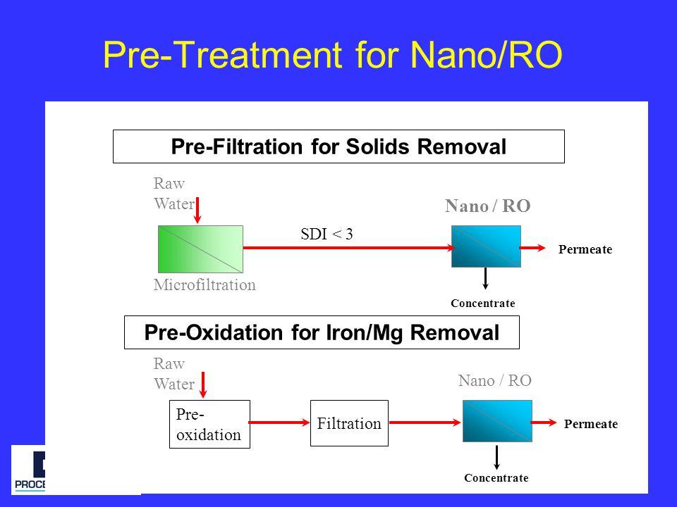 Pre-Treatment for Nano/RO