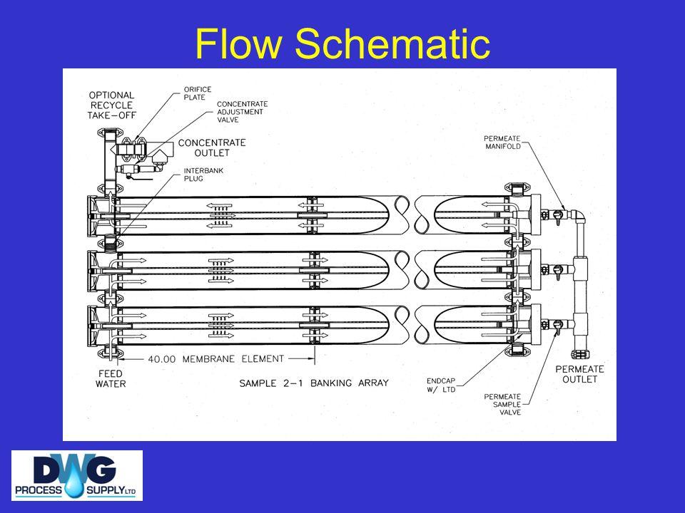 Flow Schematic