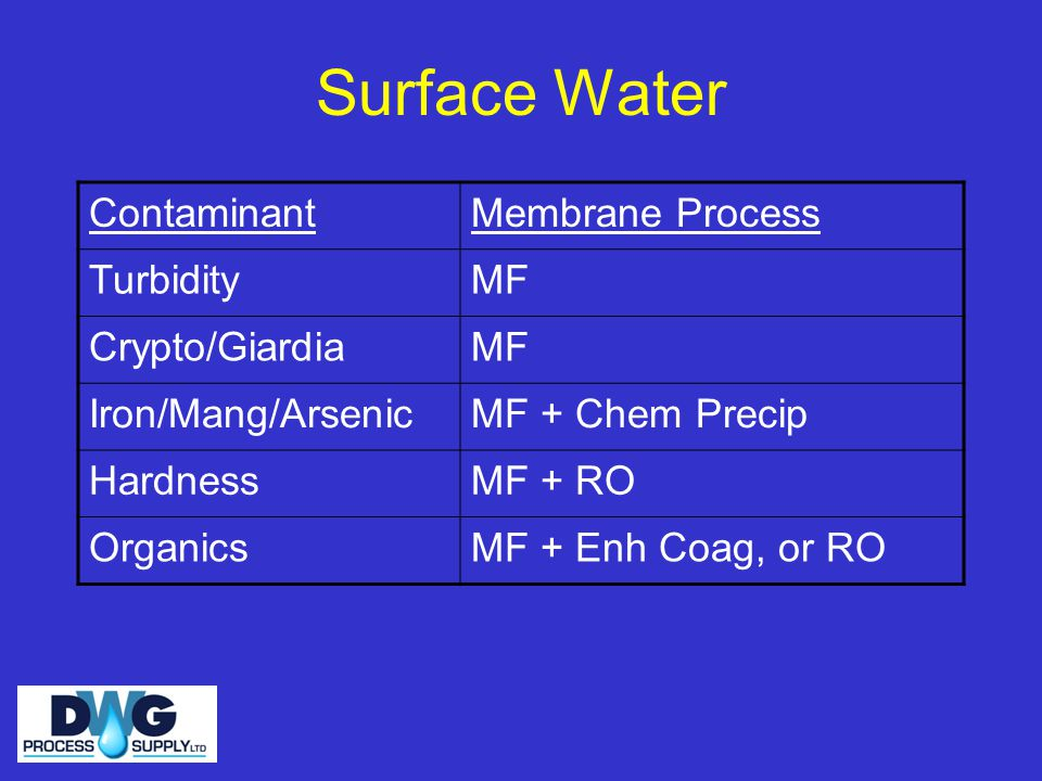 Surface Water Contaminant Membrane Process Turbidity MF Crypto/Giardia