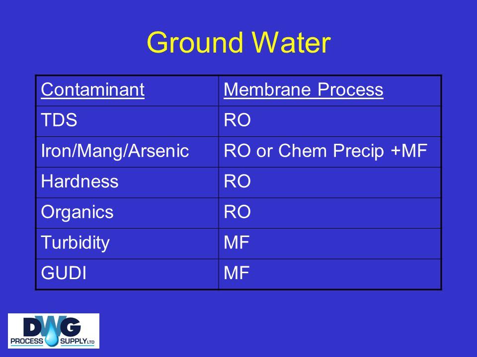 Ground Water Contaminant Membrane Process TDS RO Iron/Mang/Arsenic