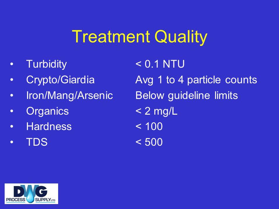 Treatment Quality Turbidity Crypto/Giardia Iron/Mang/Arsenic Organics