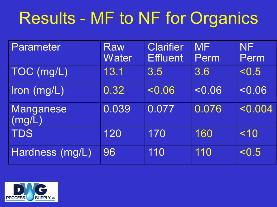 Results - MF to NF for Organics