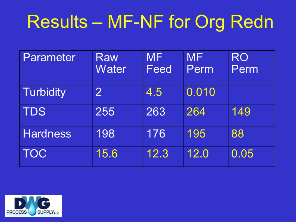 Results – MF-NF for Org Redn