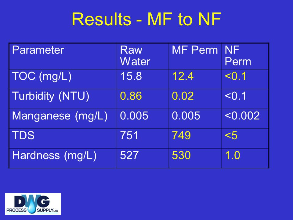 Results - MF to NF Parameter Raw Water MF Perm NF Perm TOC (mg/L) 15.8