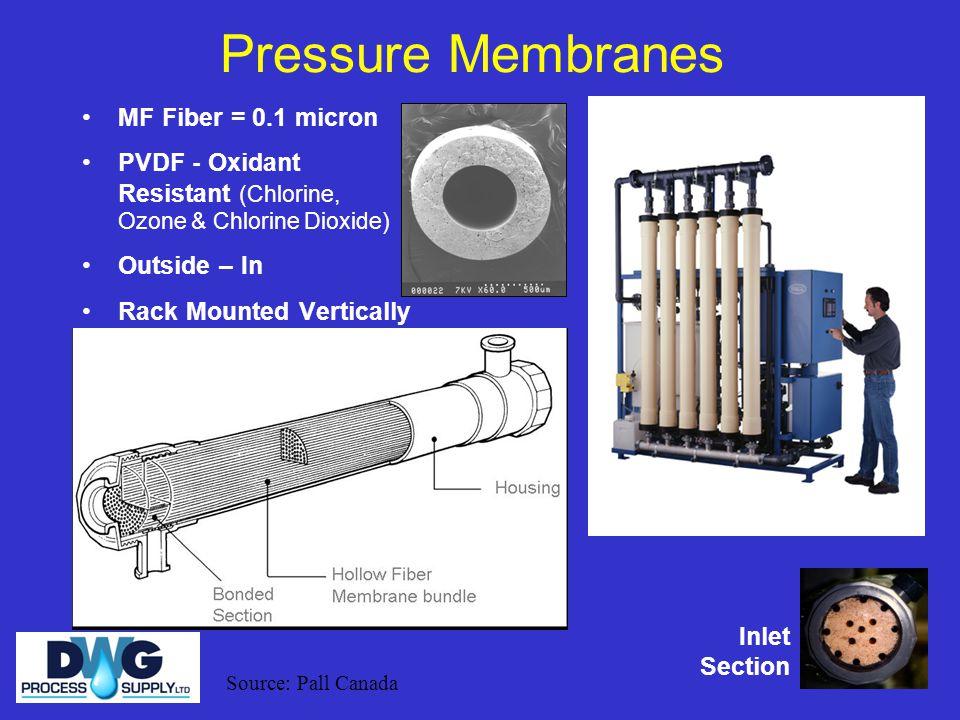 Pressure Membranes MF Fiber = 0.1 micron