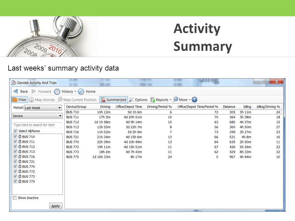Activity Summary Last weeks' summary activity data