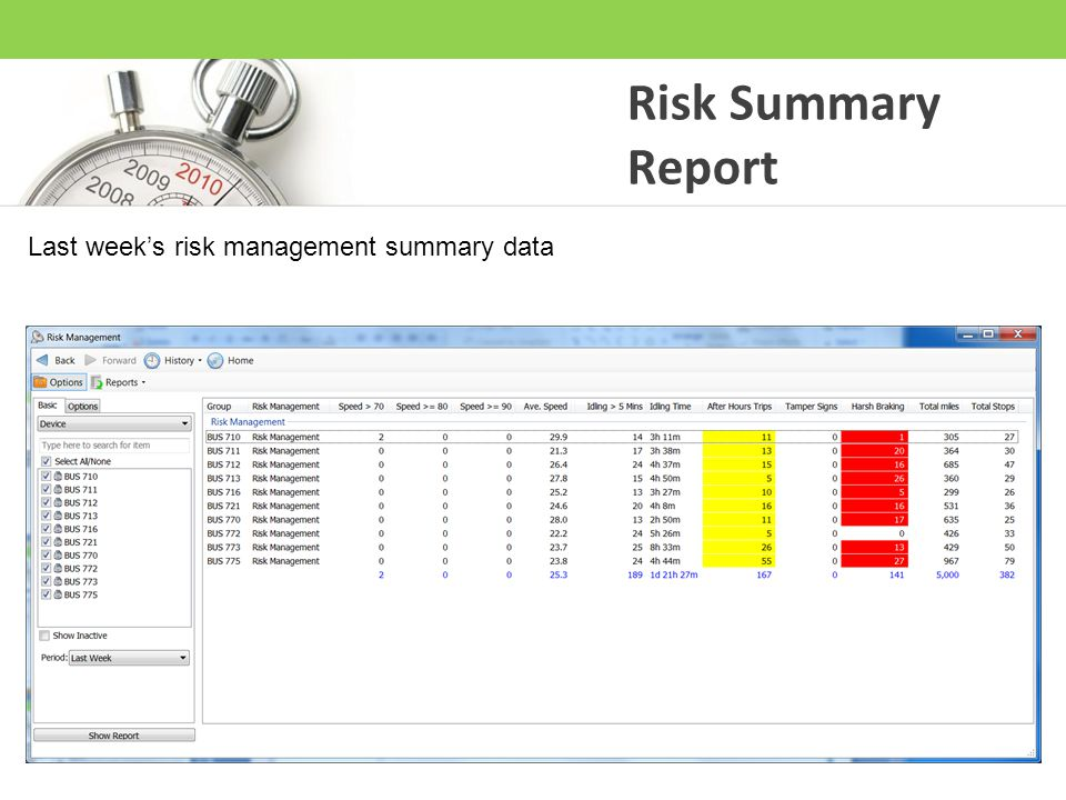 Risk Summary Report Last week's risk management summary data