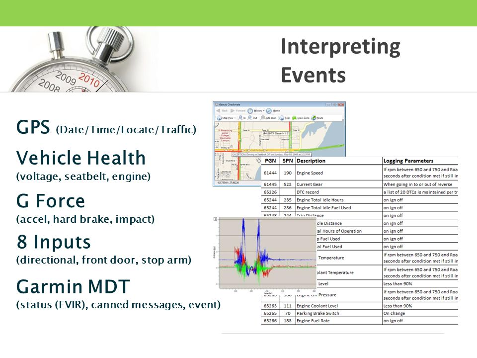 Interpreting Events GPS (Date/Time/Locate/Traffic) Vehicle Health