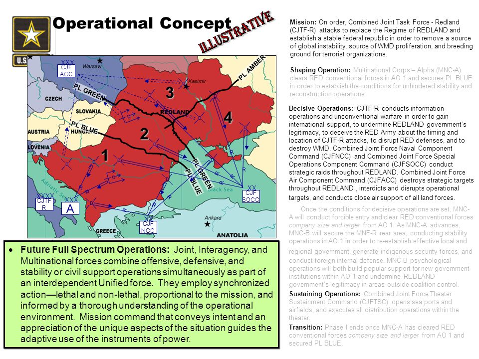Operational Concept 3 4 2 1 Illustrative A